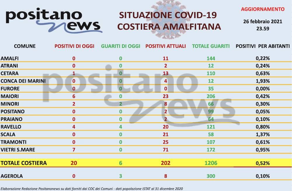Covid in Costa d'Amalfi: 202 contagi totali. Ieri 20 positivi contro 6 guariti