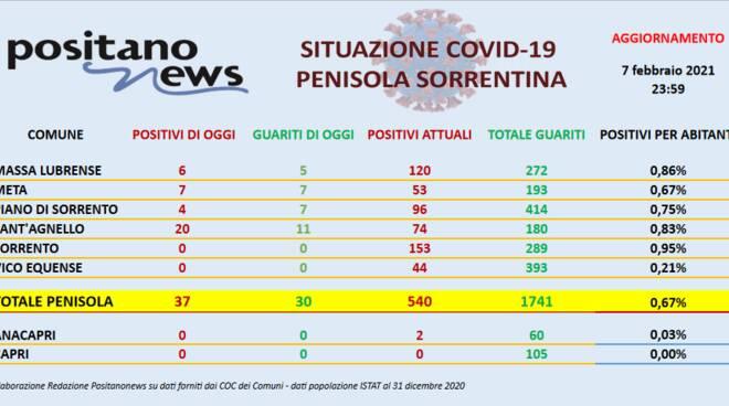 Covid in Penisola: un morto a Piano e 20 contagi a Sant'Agnello. Il totale sale a 549