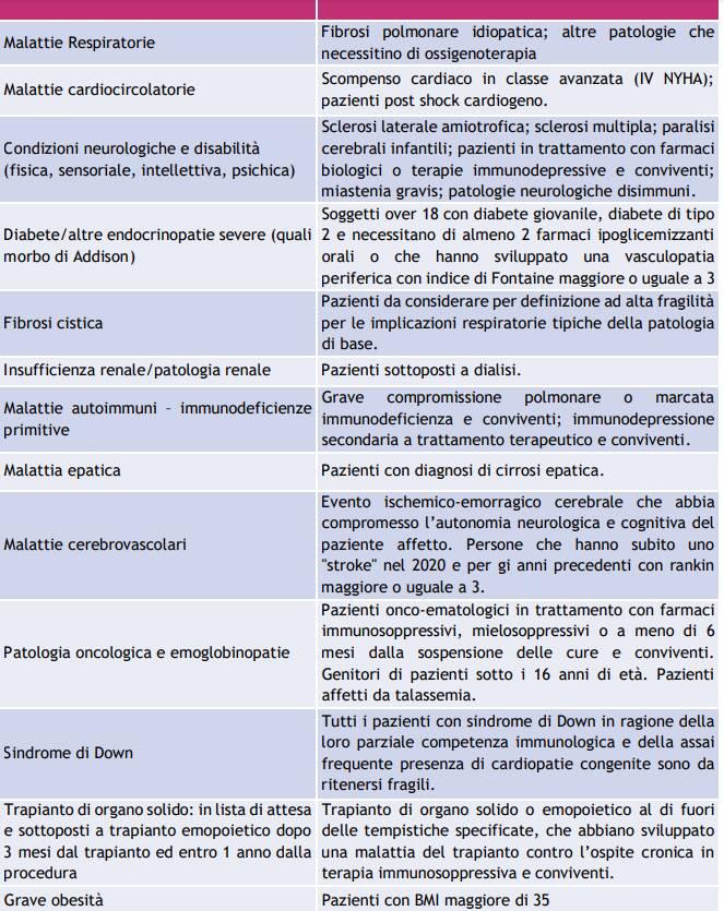Fase 2 della vaccinazione: tutte le categorie