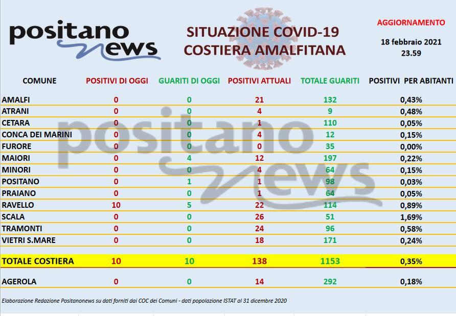 tabella covid costiera 18 febbraio