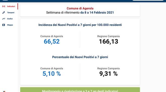 Monitoraggio Covid Agerola 16/02/21