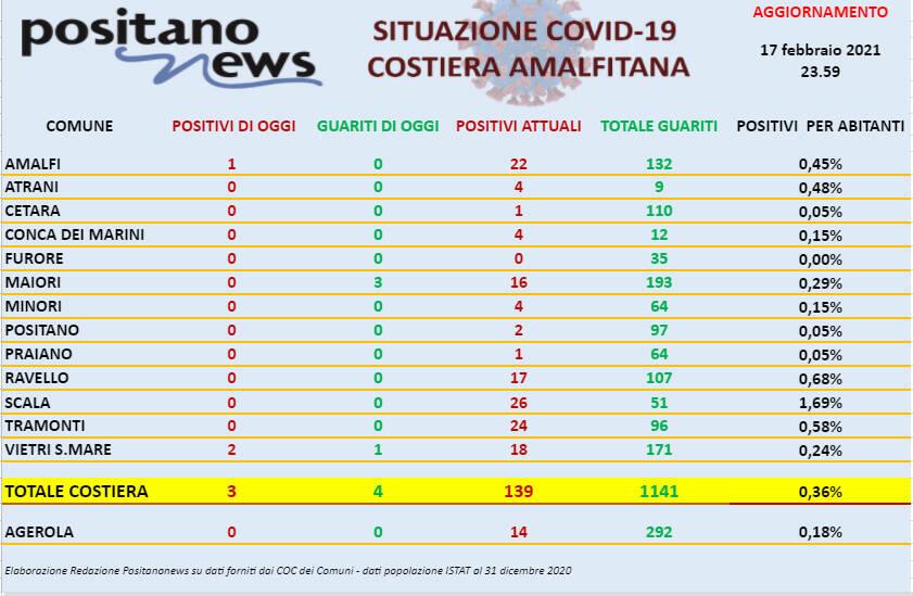 Oggi in costiera amalfitana si registrano 3 nuovi casi di positività al Covid-19