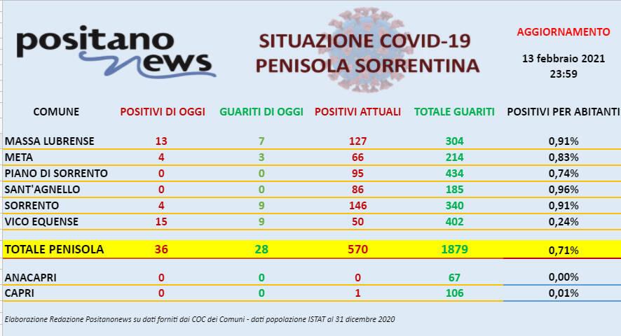 Oggi in penisola sorrentina si registrano 36 nuovi casi di Coronavirus