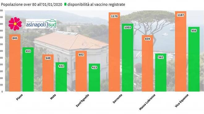 Penisola Sorrentina: quanti over 80 hanno chiesto la vaccinazione? Ecco i dati