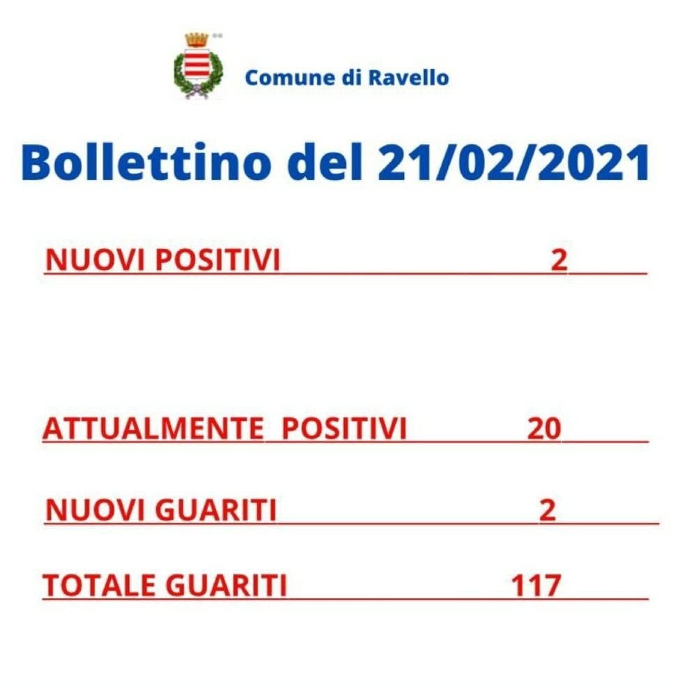 Ravello, 2 nuovi casi di positività al Covid-19 e 2 guariti