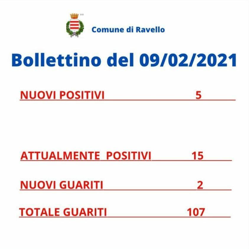Ravello, 5 nuovi positivi