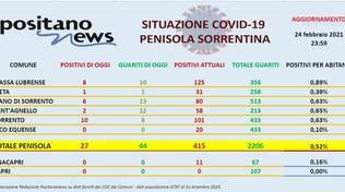 Report Covid Penisola Sorrentina