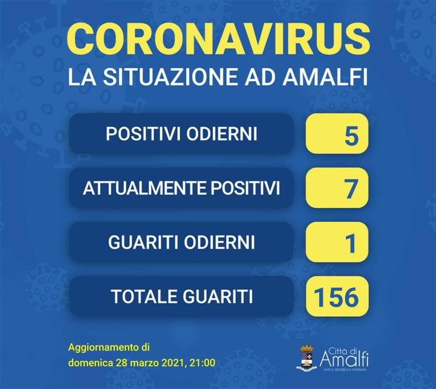Amalfi, 5 nuovi casi di positività al Covid-19 ed un guarito