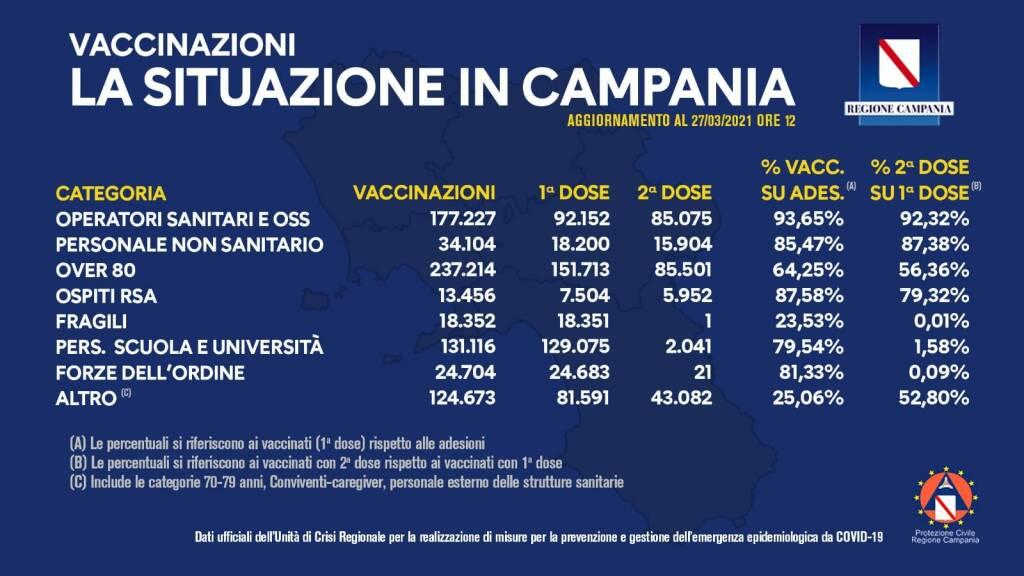 bollettino vaccinazioni campania