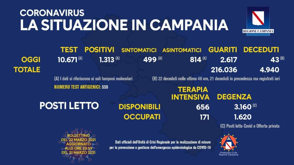Campania, indice contagio sale al 12% ma aumentano anche i guariti