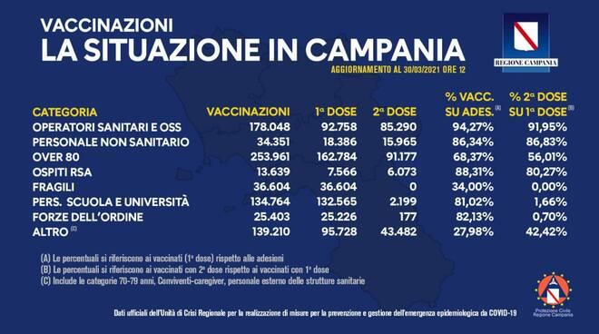 Campania vaccinazioni 30 marzo