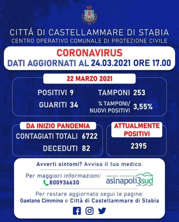 Castellammare di Stabia, scendono i contagi: sono 9 i nuovi casi di positività al Covid-19