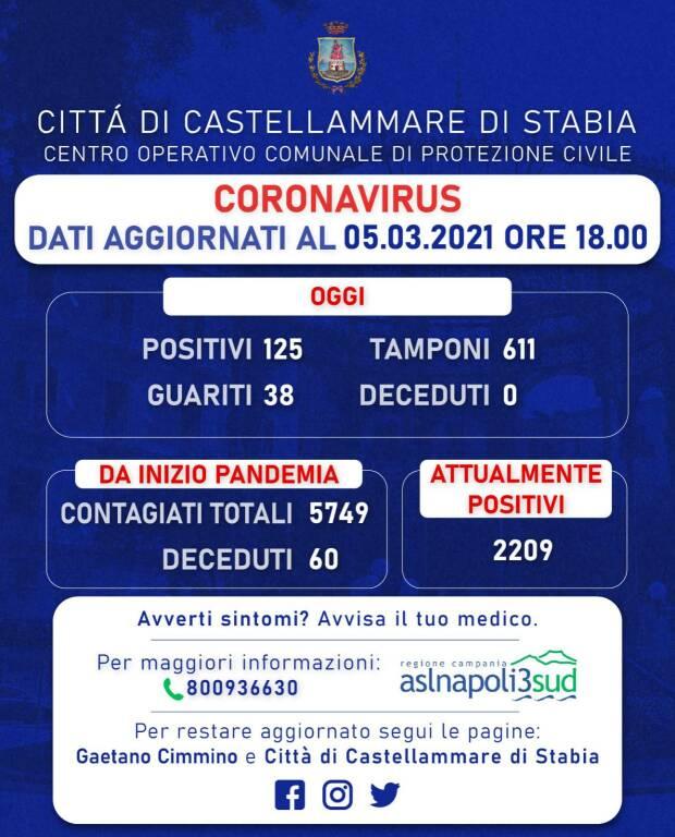 Coronavirus, a Castellammare di Stabia 125 nuovi positivi e 38 guariti