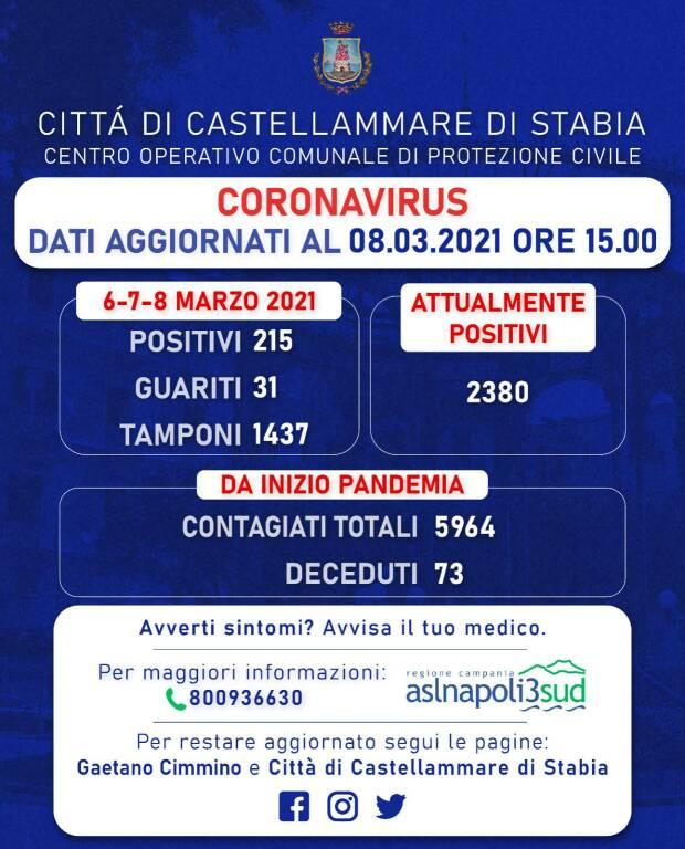 Coronavirus, a Castellammare di Stabia altri 215 positivi: tra loto 26 minorenni e 10 over ottanta