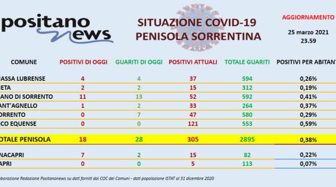 Coronavirus in Penisola Sorrentina: ieri 18 nuovi casi e 28 guariti, in entrambi i casi la maggior parte a Piano di Sorrento
