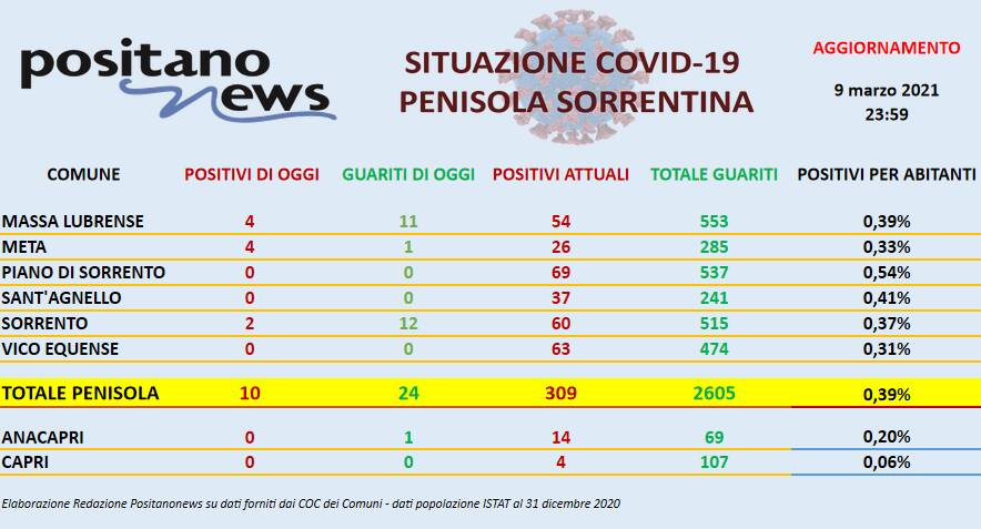 Coronavirus in Penisola Sorrentina: ieri 24 guarigioni e 10 nuovi positivi