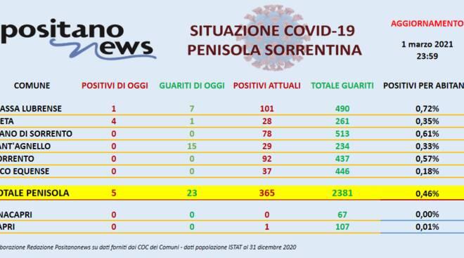 Coronavirus in Penisola Sorrentina: ieri 5 nuovi positivi e 23 guariti, ben 15 a Sant'Agnello