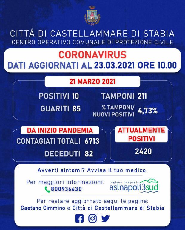 Coronavirus, oggi a Castellammare di Stabia 10 nuovi positivi e ben 85 guariti