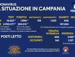 Coronavirus, oggi in Campania 1.633 su 14.623 tamponi effettuati. I guariti sono 946, 20 i decessi