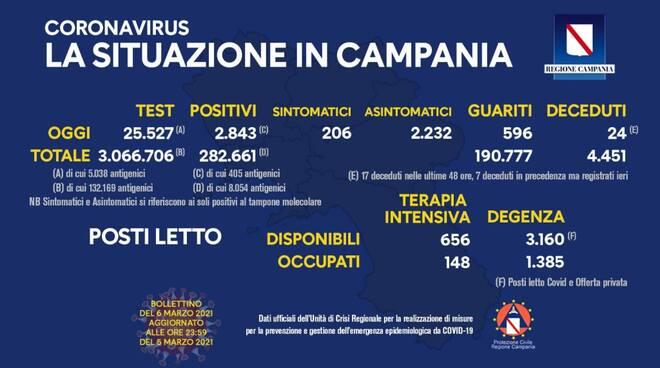 Coronavirus, oggi in Campania effettuati 25.527 tamponi: sono 2.843 i positivi, 596 i guariti e 24 i deceduti