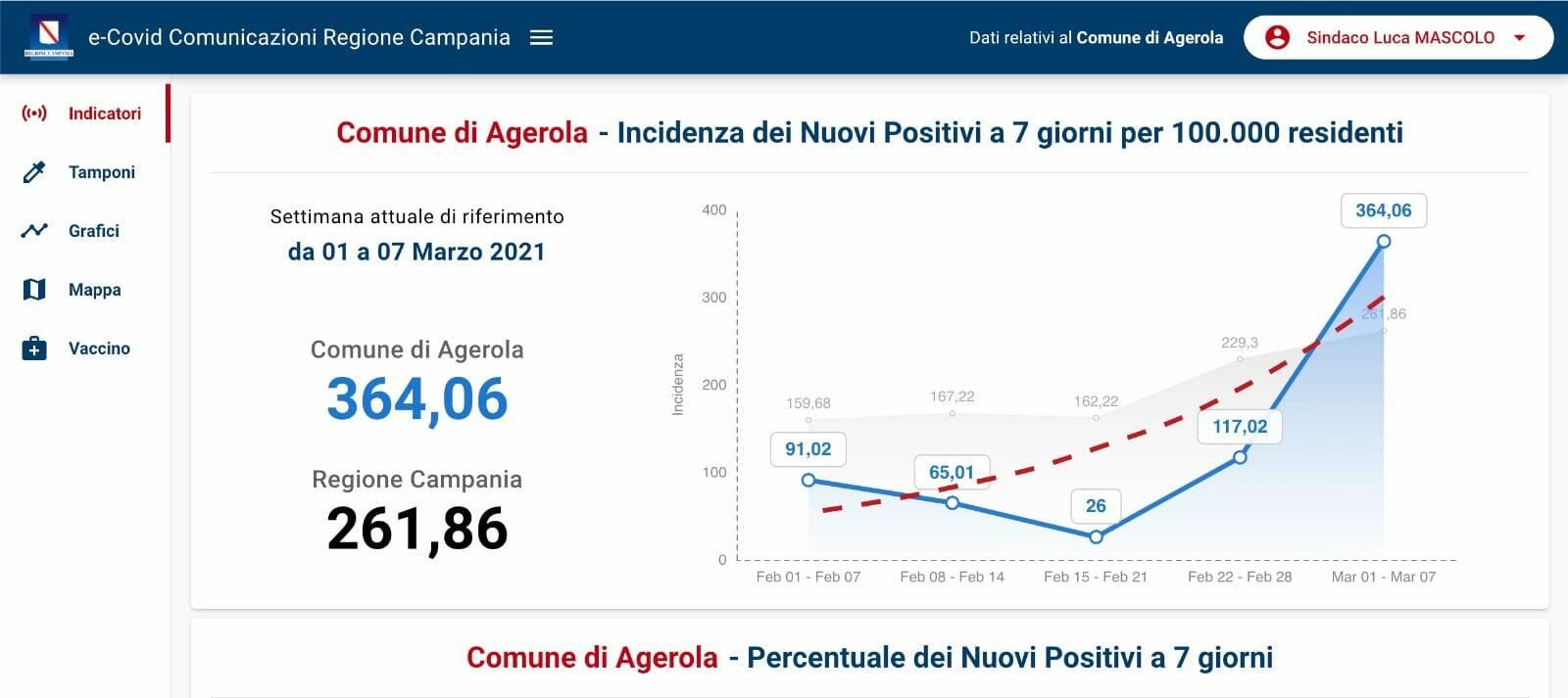 Coronavirus, un nuovo caso positivo ad Agerola: arriva l'alert della Regione