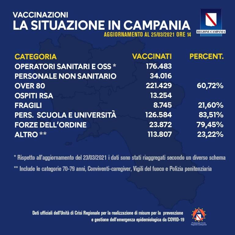 Covid-19, il bollettino giornaliero delle vaccinazioni in Campania