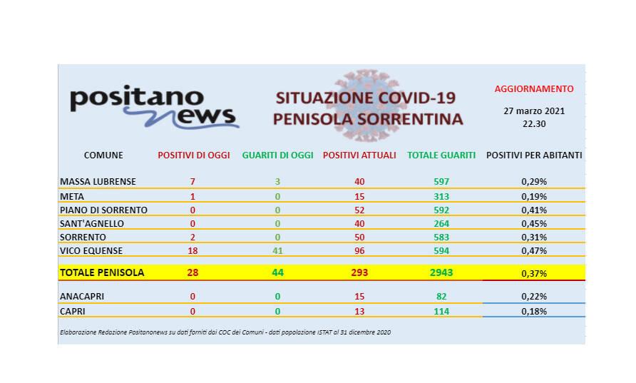 Covid-19, in penisola sorrentina 28 nuovi casi e 44 guarigioni. Ancora un decesso a Vico Equense