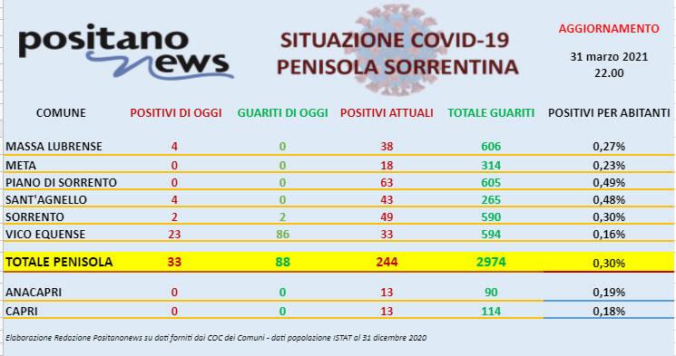 Covid-19, in penisola sorrentina 33 nuovi casi e ben 88 guarigioni