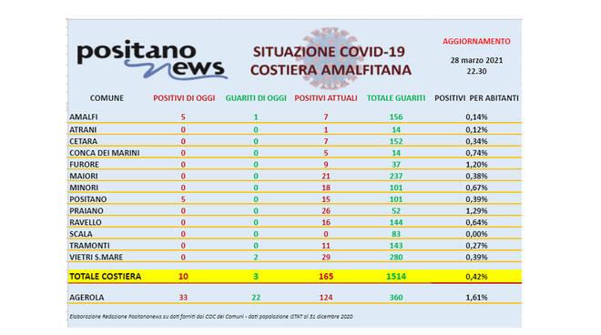 Covid-19, oggi in costiera amalfitana 10 nuovi casi positivi, di cui 5 a Positano