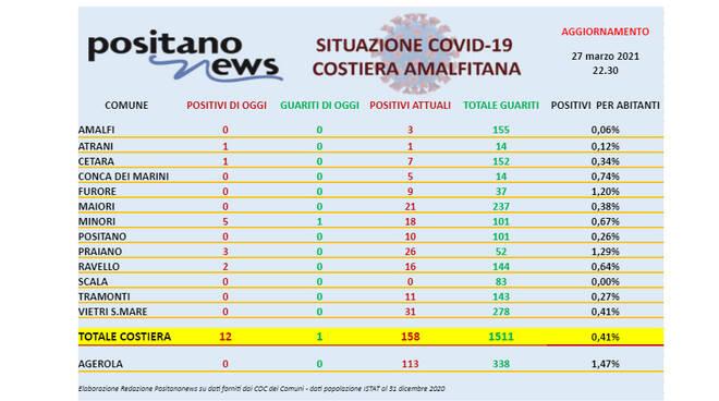 Covid-19, oggi in costiera amalfitana 12 nuovi casi positivi ed un solo guarito