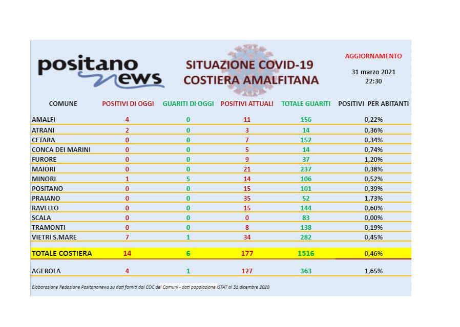 Covid-19, oggi in costiera amalfitana 14 nuovi casi positivi e 6 guarigioni