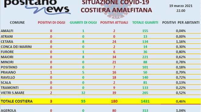 Covid-19, oggi in costiera amalfitana 3 nuovi e ben 55 guarigioni