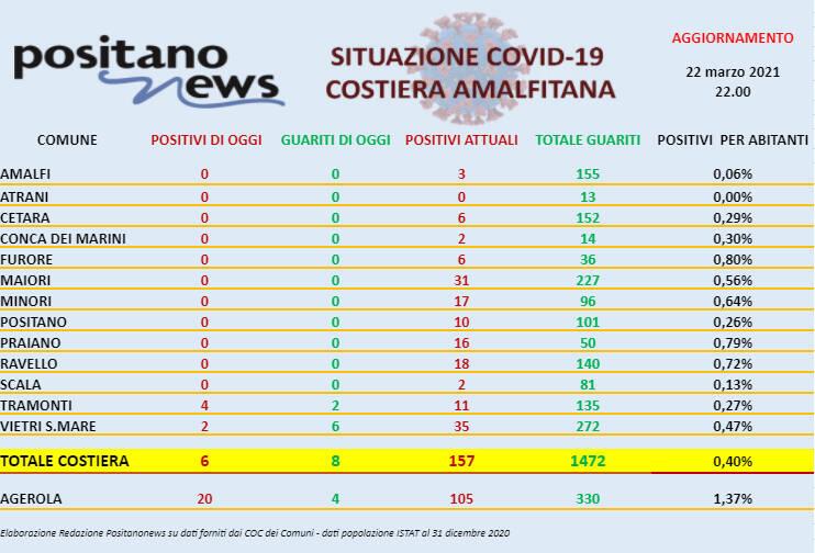 Covid-19, oggi in costiera amalfitana 6 nuovi casi positivi e 8 guarigioni