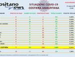 Covid-19, oggi in costiera amalfitana 7 nuovi casi di cui 3 a Positano