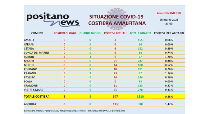 Covid-19, oggi in costiera amalfitana 8 nuovi casi positivi e 3 guarigioni