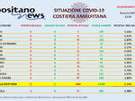 Covid-19, oggi in costiera amalfitana si registrano solo 2 nuovi casi positivi a Vietri sul Mare