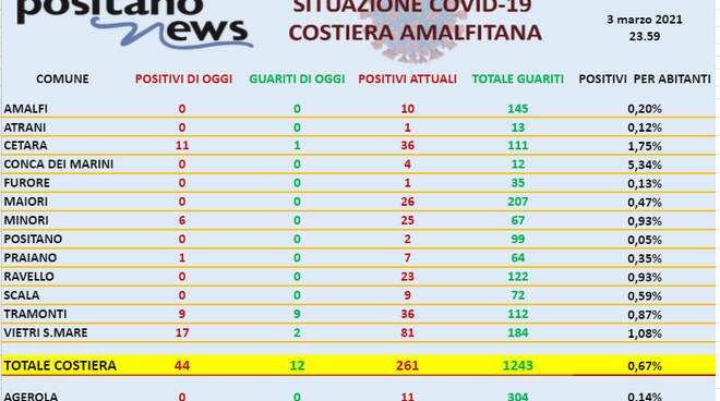 Covid-19, salgono i contagi in costiera amalfitana: oggi 44 nuovi positivi. Ben 17 a Vietri sul Mare