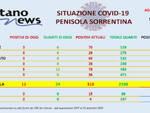 Covid-19, sono 11 i nuovi casi in penisola sorrentina e 24 i guariti
