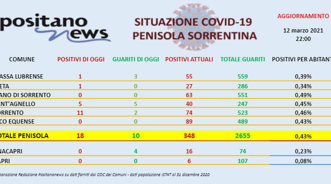 Covid-19, sono 18 i nuovi casi in penisola sorrentina e 10 i guariti