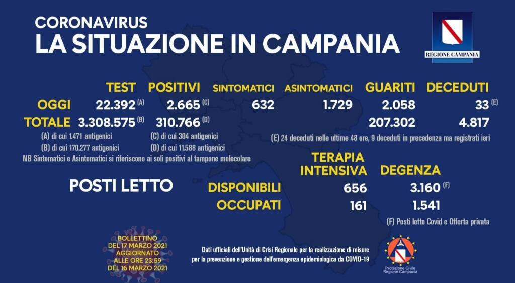 Covid-19, sono 2.665 i positivi del giorno in Campania su 22.392 tamponi