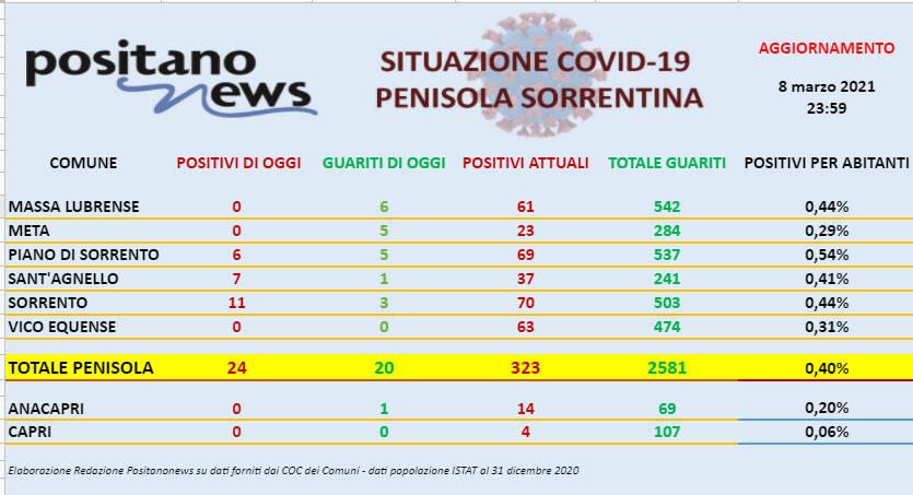 Covid-19, sono 24 i nuovi casi in penisola sorrentina con un decesso a Piano di Sorrento