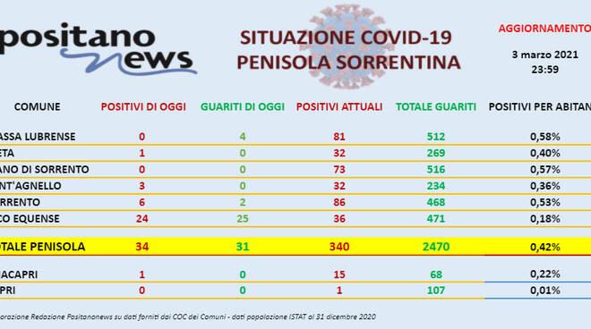 Covid-19, sono 34 i nuovi casi in penisola sorrentina e 31 i guariti