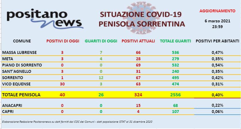Covid-19, sono 40 i nuovi casi in penisola sorrentina. Boom di contagi a Vico Equense