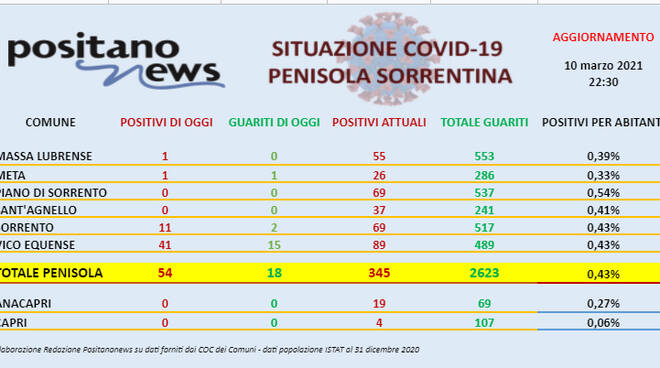 Covid-19, sono 54 i nuovi casi in penisola sorrentina. Boom di contagi a Vico Equense