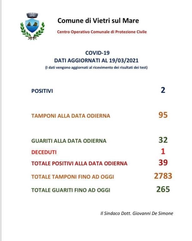 Covid-19, Vietri sul Mare registra 2 nuovi positivi, 32 guariti ed un decesso