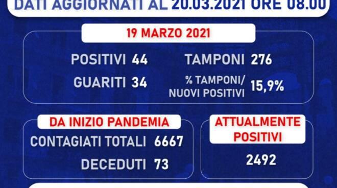 Covid a Castellammare di Stabia: 44 nuovi positivi. Il totale è di 2.492