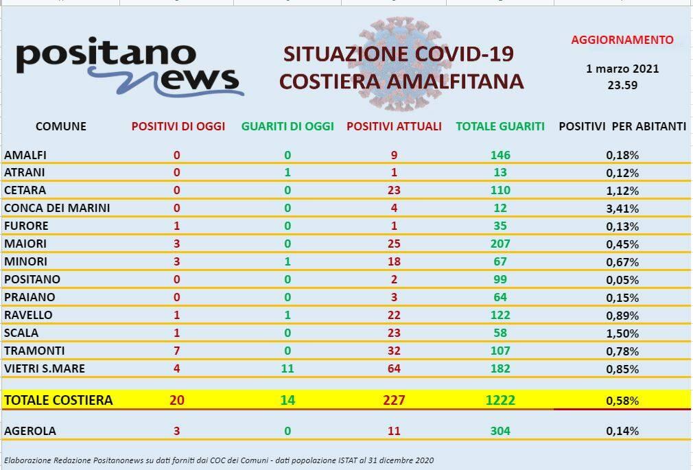 Covid Costiera amalfitana 1 marzo 2021