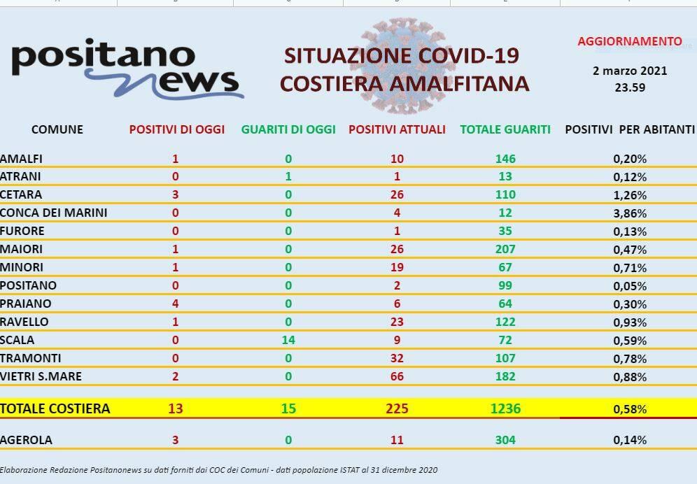 Covid Costiera amalfitana il report del 2 marzo