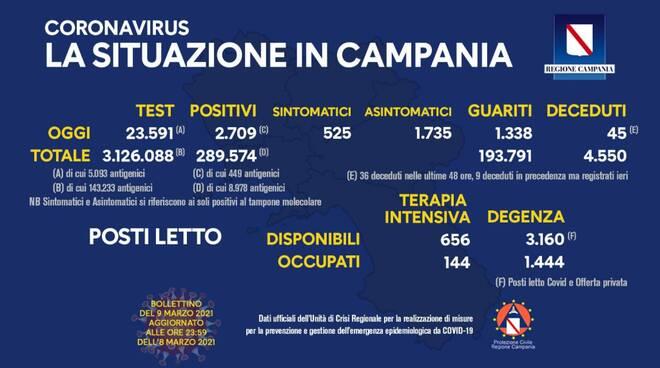 Covid in Campania, oggi 2.709 positivi e 45 morti: aumentano i sintomatici
