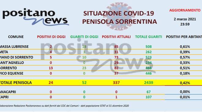 Covid in Penisola: ieri boom di guariti (52). Tutti i comuni ora sotto i 100 positivi